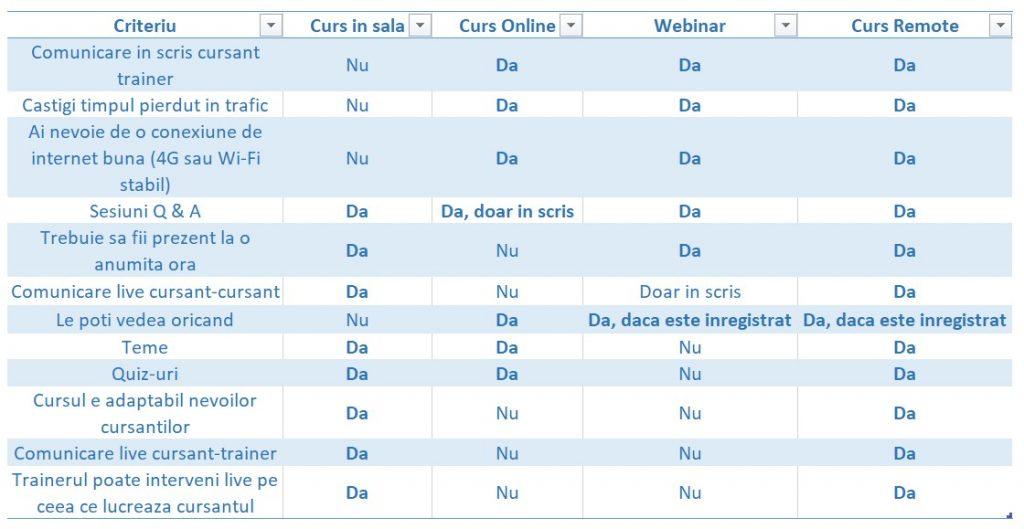 curs remote tabel avantaje-dezavantaje invatam programare