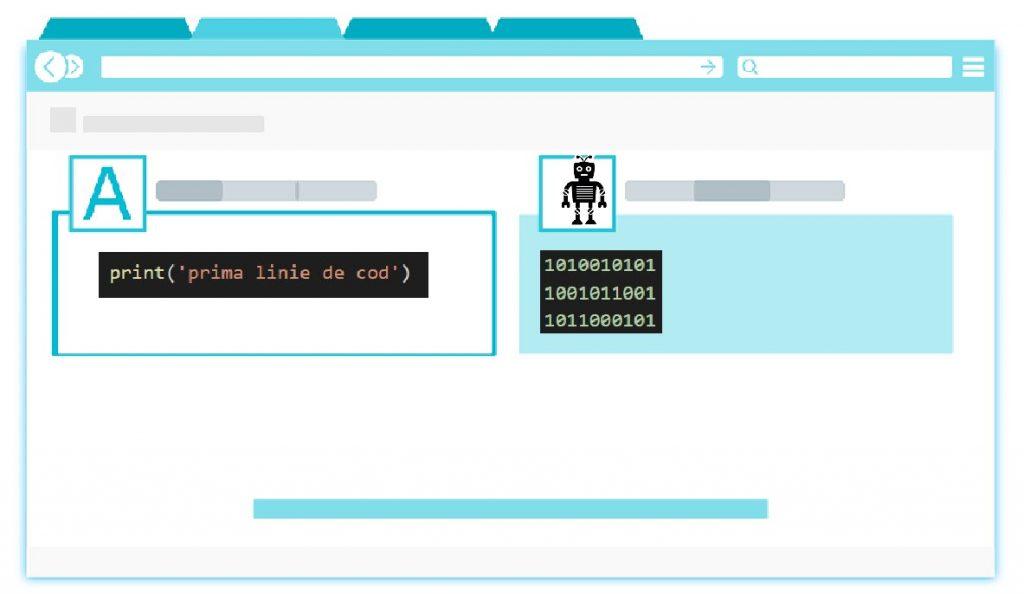 traducatorul de cod sursa (compilatorul sau interpretatorul)